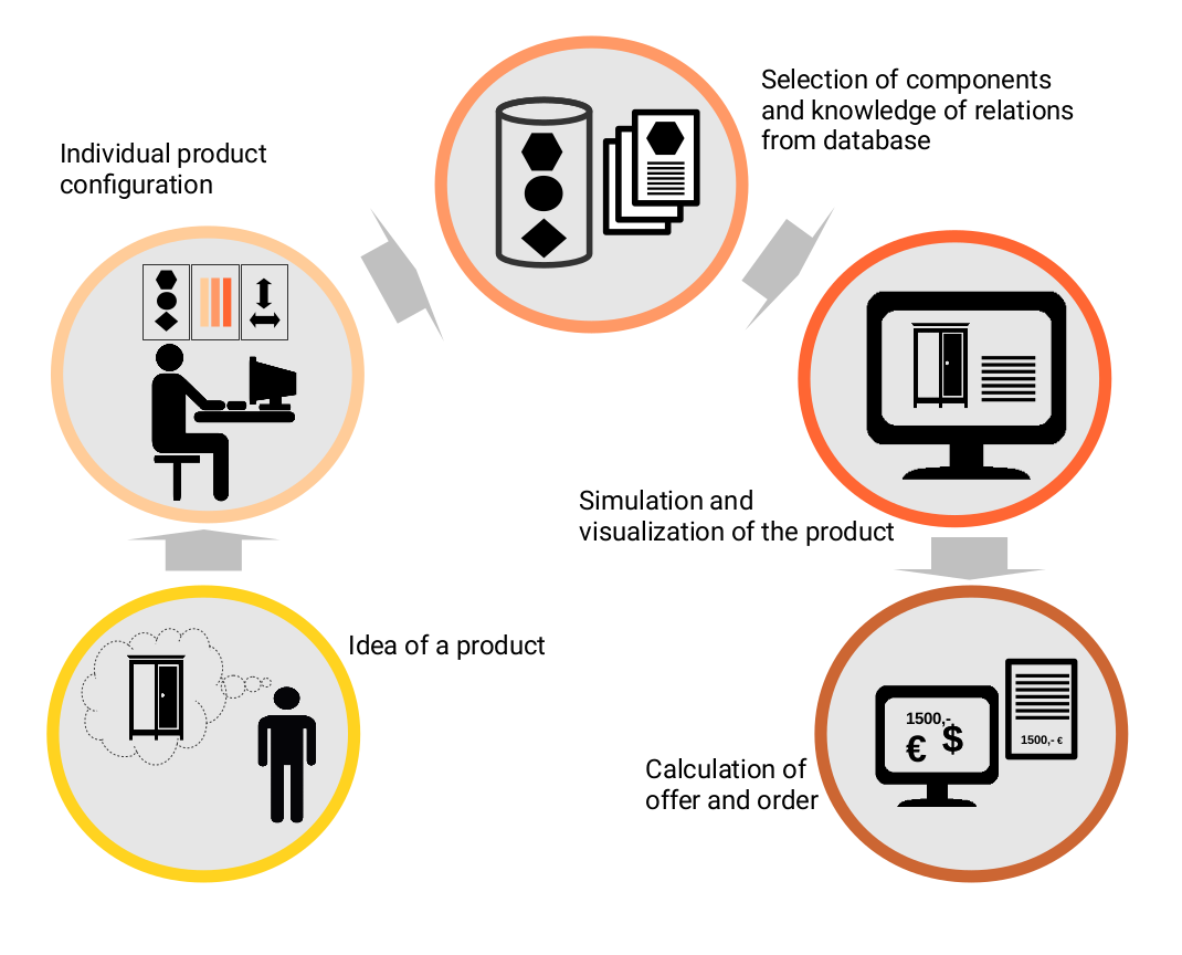 product configuration: schematic ilustration of how it works