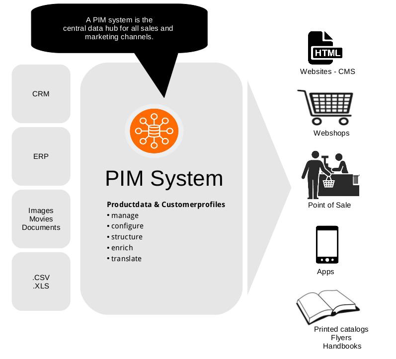 PIM System :: Sepia :: Product Information Management