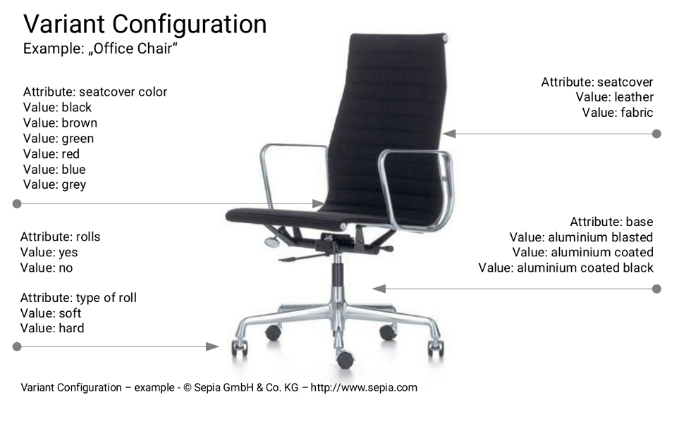 "Variant Configuration - Example: ""Office Chair"""