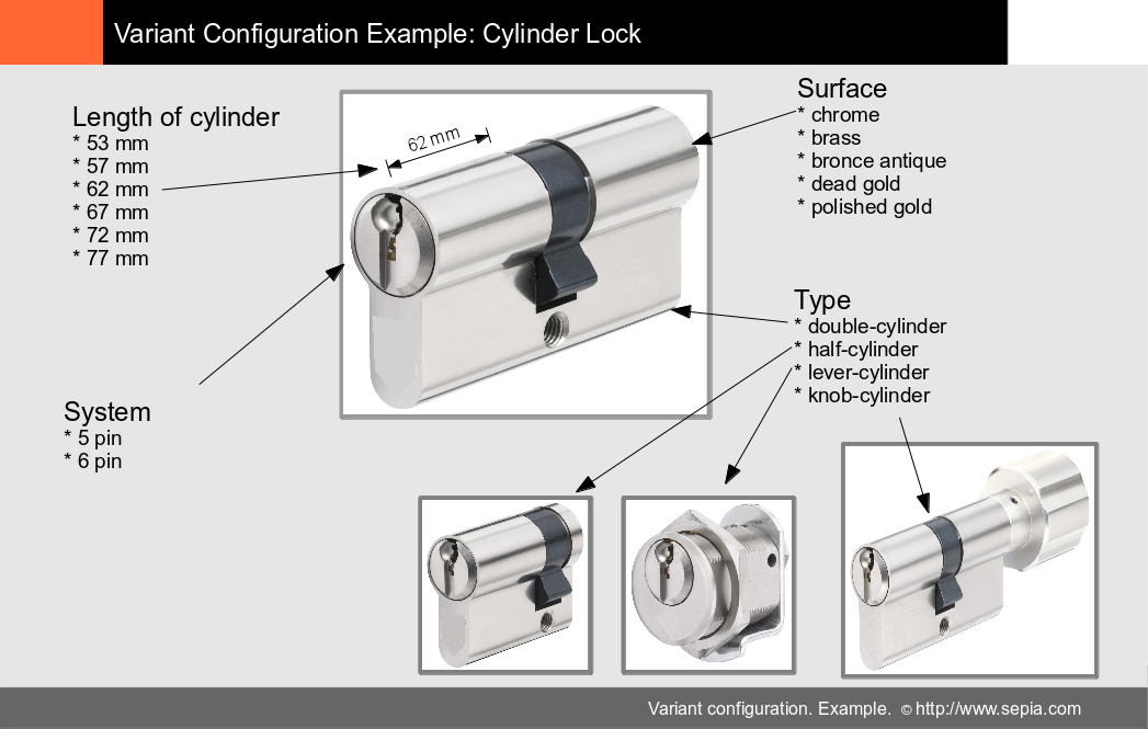 "Variant Configuration - Example: ""Cylinder Lock"""