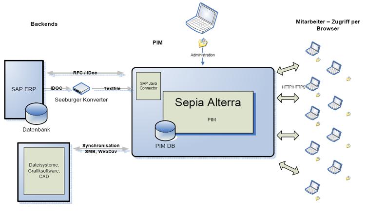 Sap Integration Sepia Product Information Management Pim