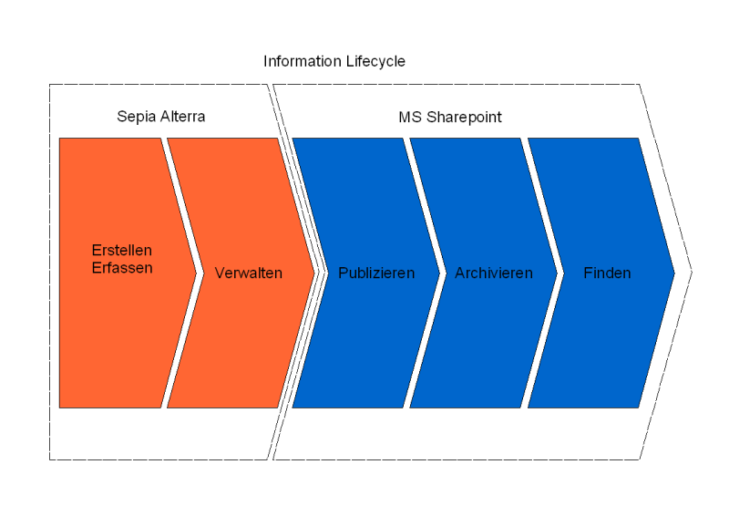 Product Information Lifecyle - Alterra - MS SharePoint
