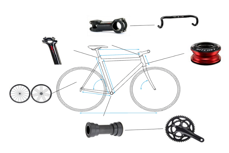 Product Configuration with Components - Custom Bike