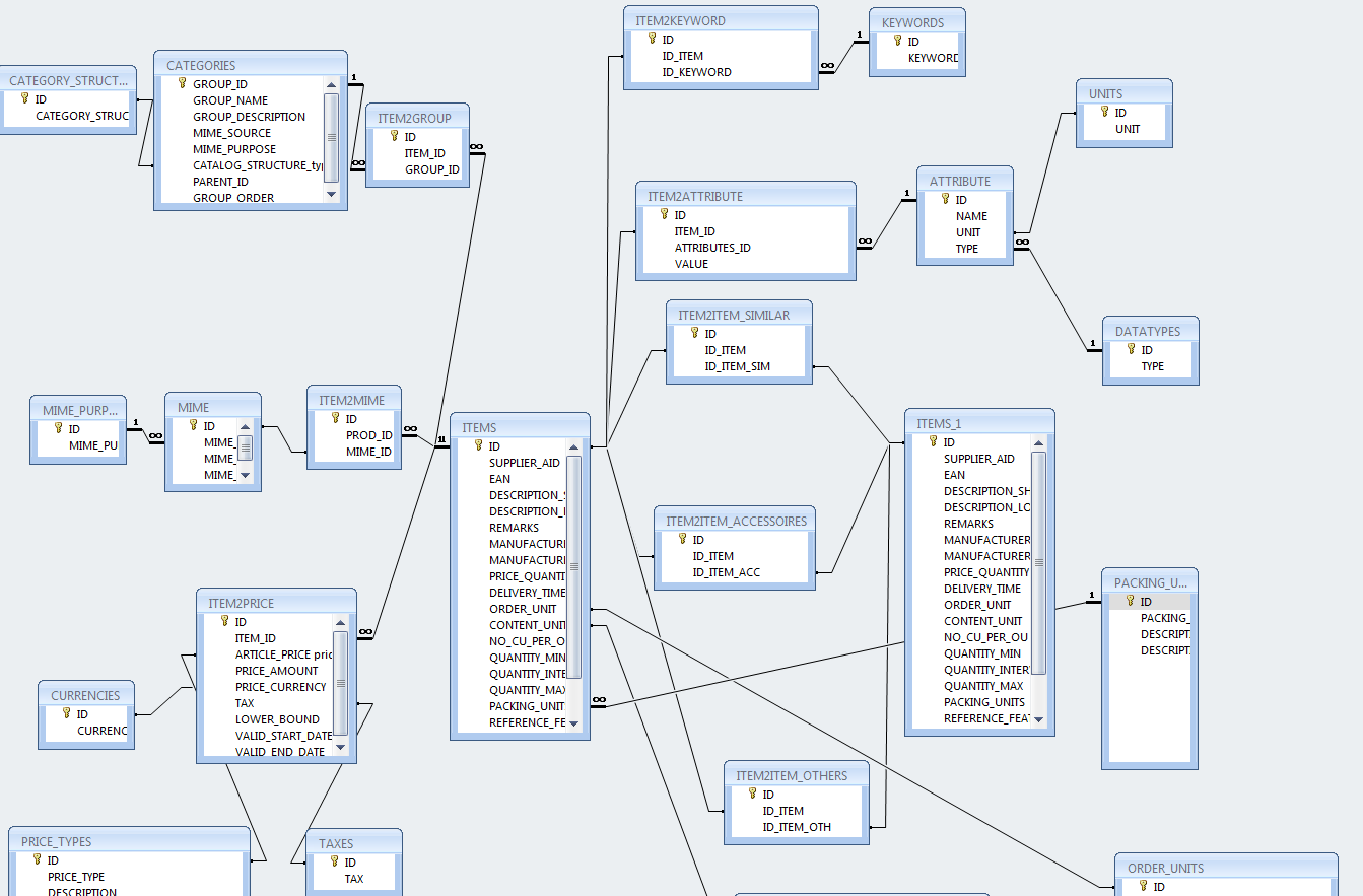 The relational data model of BMECatManager